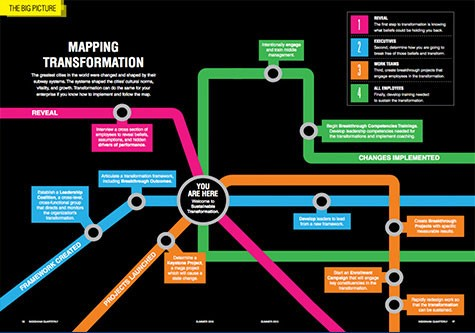 mapping transformation