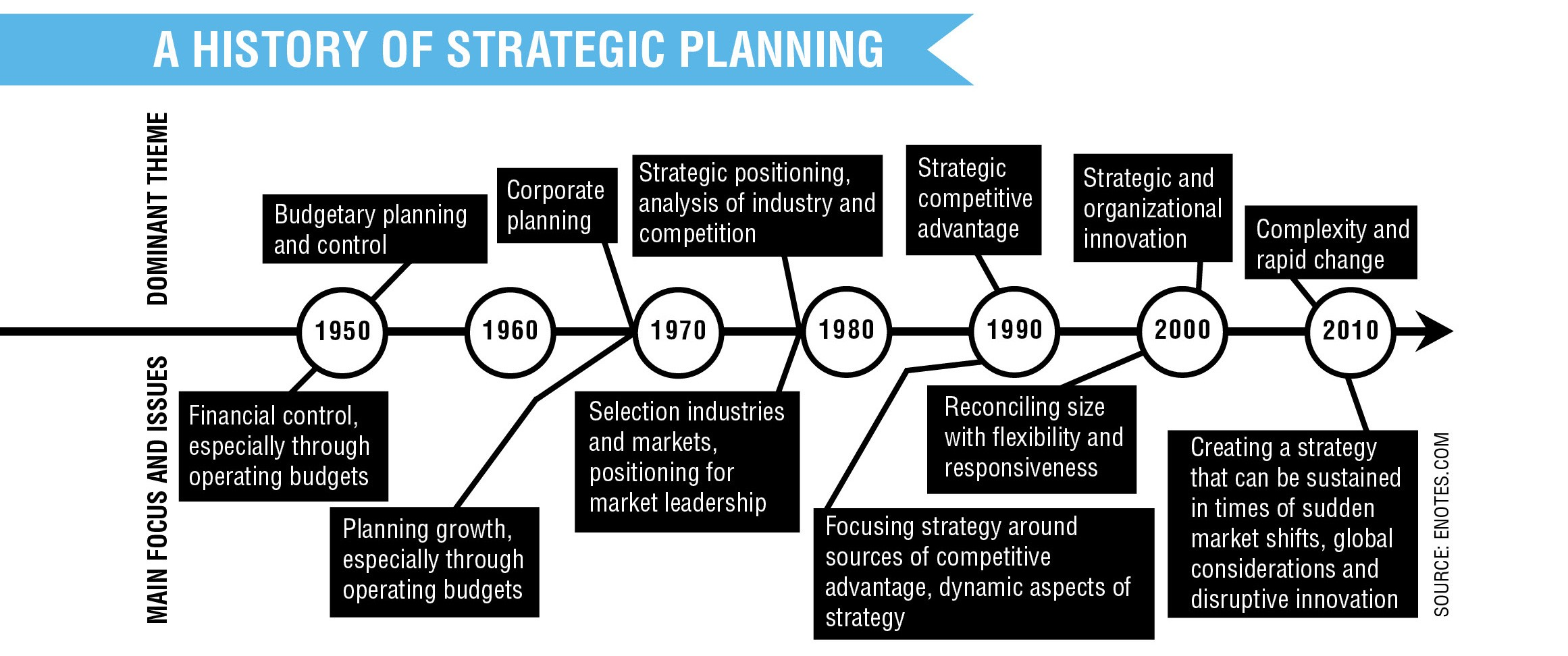 strategic-timeline