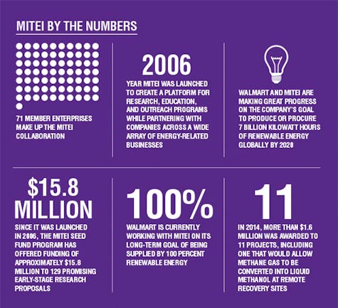 MIT by the numbers