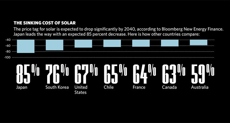 the cost of solar energy