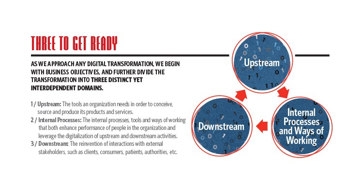 Infographic describing the three different digital domains