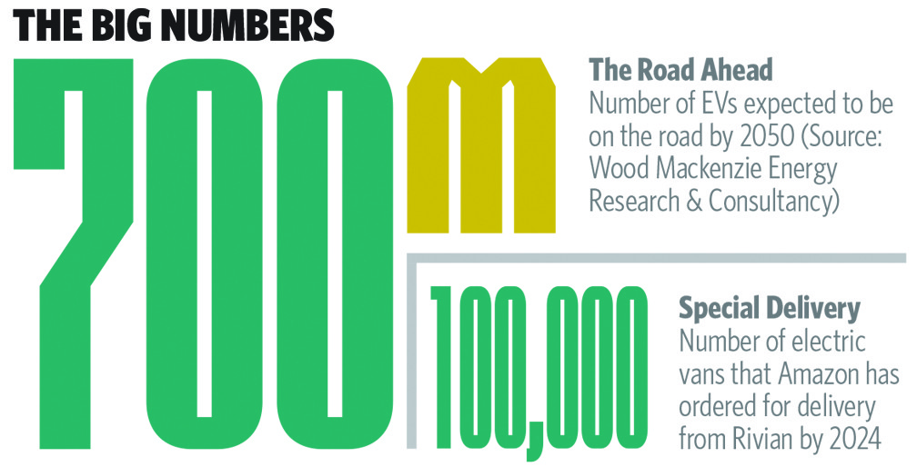 Electric Vehicles Numbers